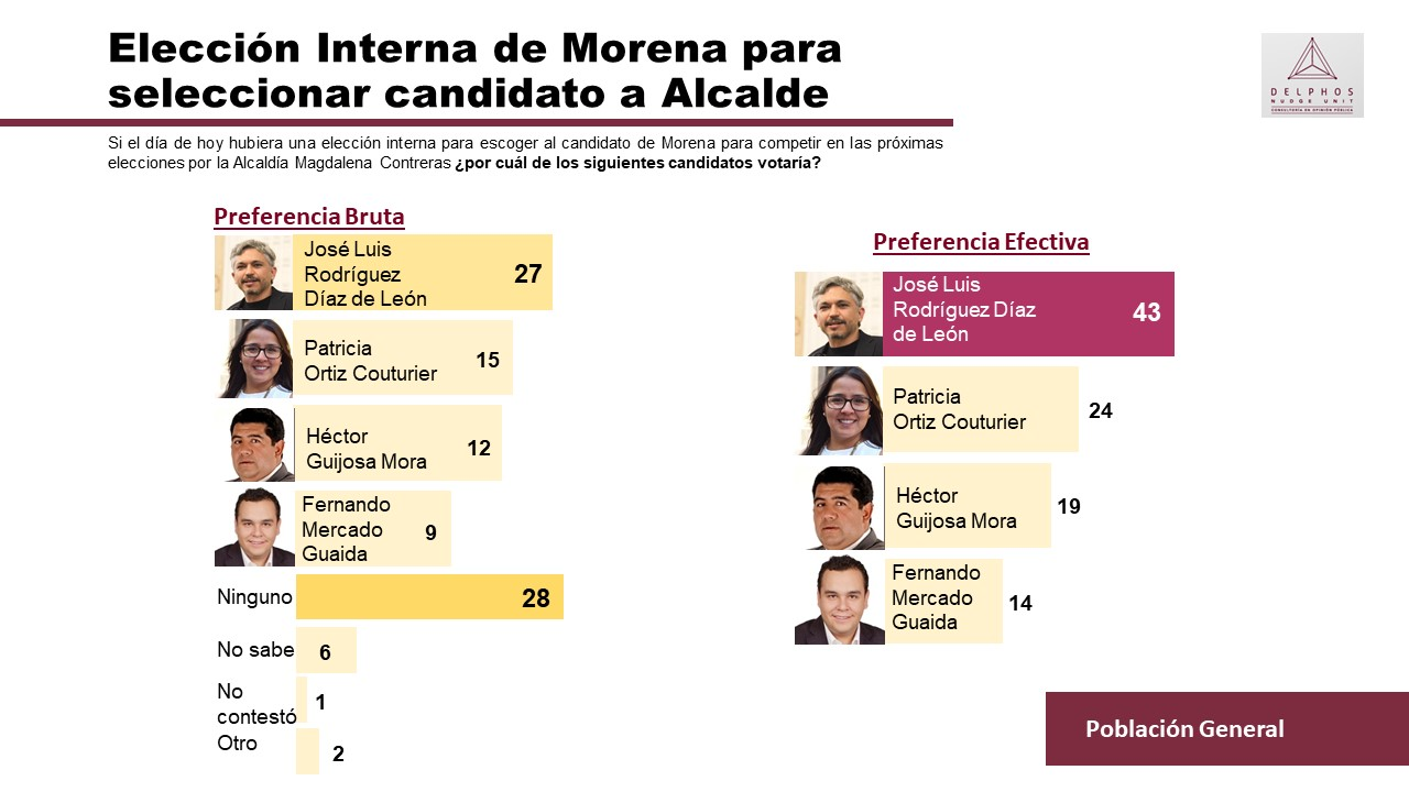 Intención de voto Morena Magdalena Contreras