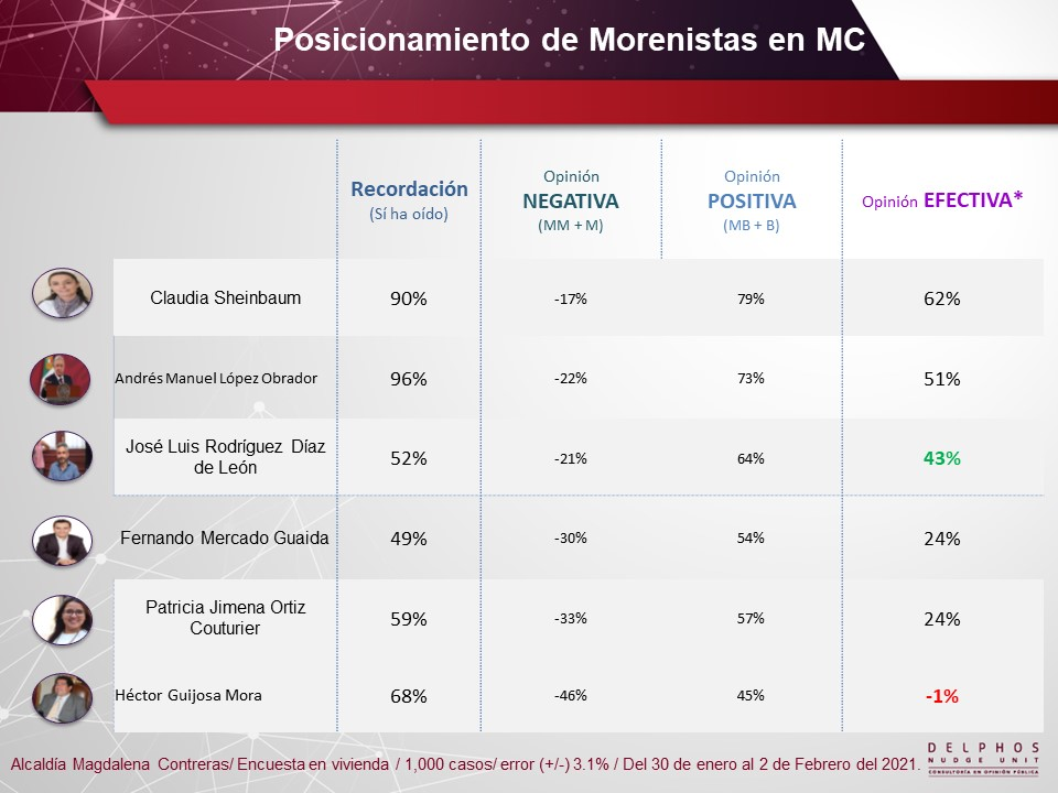 Tabla de Posicionamiento Magdalena Contreras